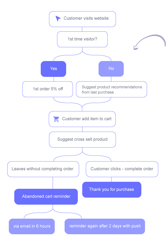 Smart automation flows